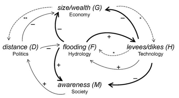 Fig. 3. Loop diagram showing how hydrological, economical, political, technological, and social processes are all interlinked