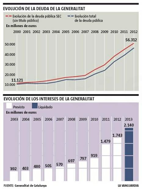 13e12 LV Evolución deuda de Cataluña Uti 465