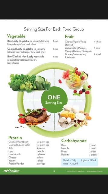 Panduan Saiz Makanan semasa detox shaklee