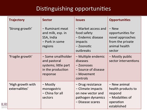 Jimmy Smith on emerging livestock markets: Slide28