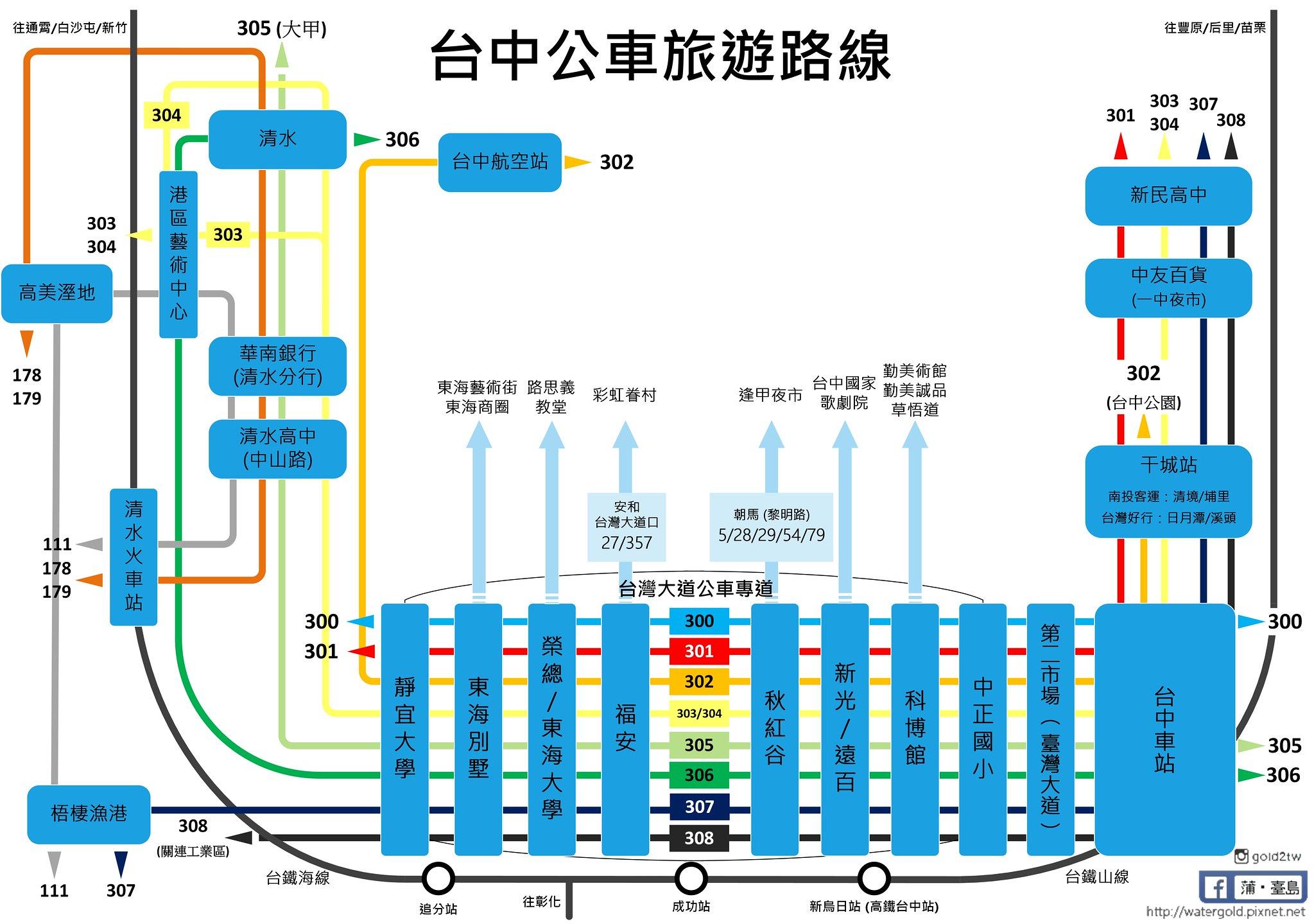 臺中公車懶人包 (旅遊篇) - 臺灣 - 香港討論區 Discuss.com.hk - 香討.香港 No.1