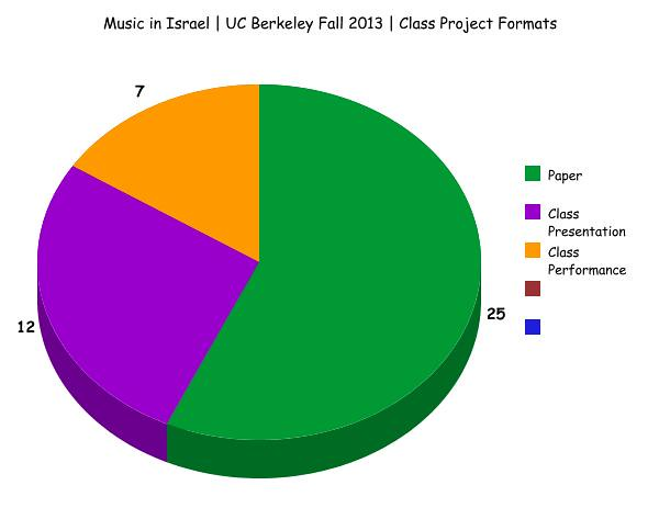 Music in Israel | Fall 2013 | Student Project Formats