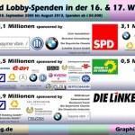 Der Endspurt zur Bundestagswahl