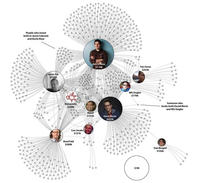 AngelList Syndicate Visualization