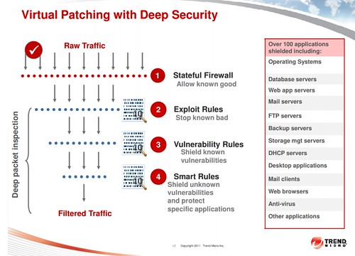 Virtual Patching ของ Deep Security 9