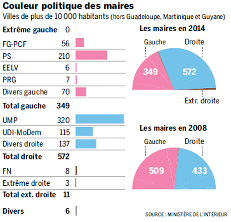 14c31 LMonde Color político alcaldías de Francia tras 2ª vuelta municipales Uti 465