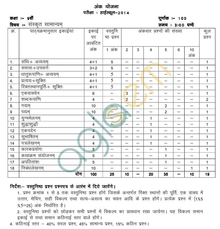 MP Board Blue Print of Class IX Sanskrit Question Paper