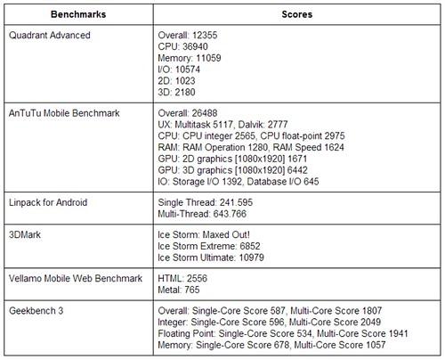 ผลการวัดประสิทธิภาพของ HTC One Max