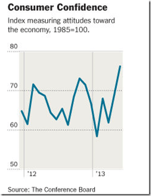 Improving Economy Consumer Confidence Five Year High