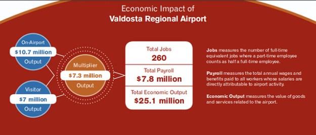 Benefits of Valdosta Regional Airport