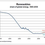 rewnewables_declining_share_lomborg.jpg