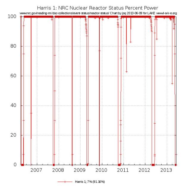 Harris 1 7% last 91.16% since 2006