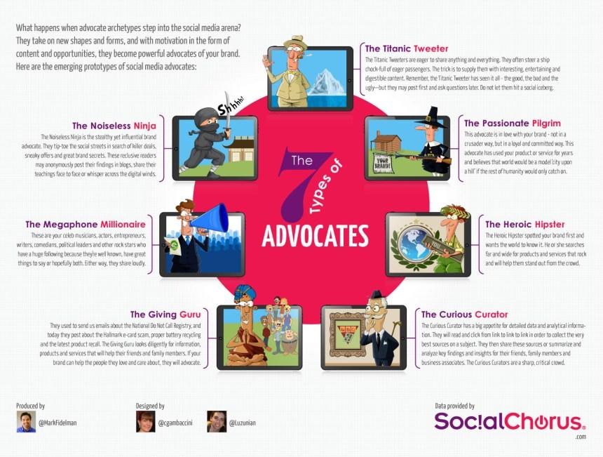The 7 Types of Company Advocates