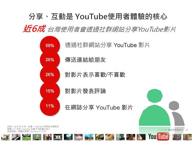 2013台灣YouTube使用者行為大調查PPT內容_頁面_20