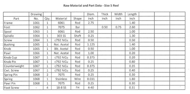 material chart
