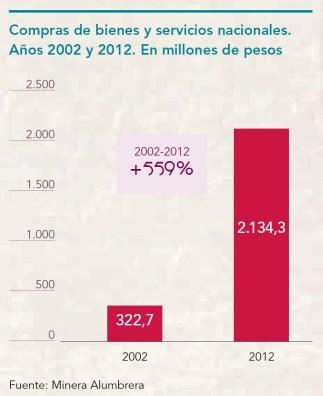 Compras de bienes y servicios nacionales 2002 y 2012