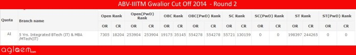 ABV-IIITM GwaliorCut Off 2014 -Atal Bihari Vajpayee Indian Institute of Information Technology and Management