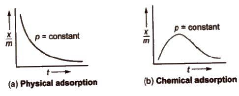 CBSE Class 12 Chemistry Notes : Surface Chemistry
