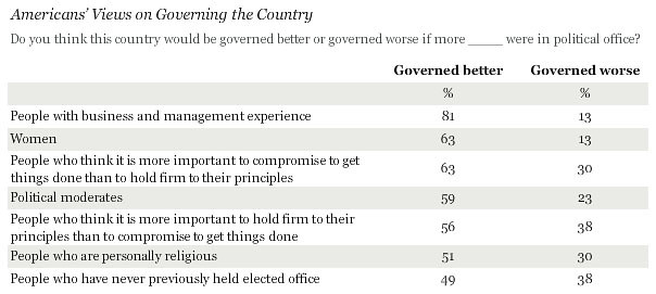blog_gallup__governed_better