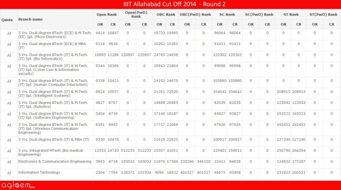 IIIT Allahabad Cut Off 2014 - Indian Institute of Information Technology
