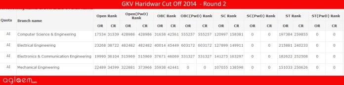 GKV HaridwarCut Off 2014 -Gurukula Kangri Vishwavidyalaya