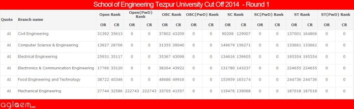 School of Engineering Tezpur UniversityCut Off 2014