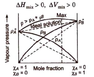 CBSE Class 12 Chemistry Notes : Solutions