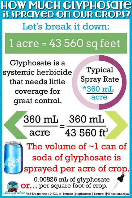 How Much Glyphosate Is Sprayed On Our Crops