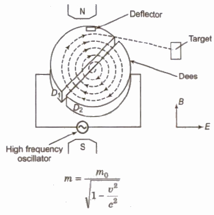 CBSE Class 12 Physics Notes : Magnetic Effect of Current