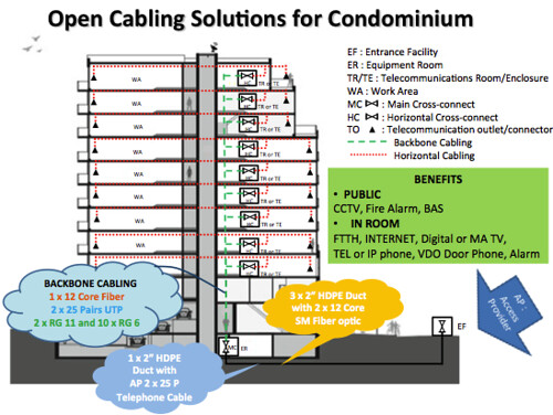 Open Cabling Solution for Condominium