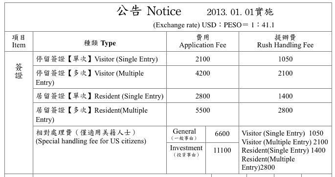 Taiwan Visa Fee