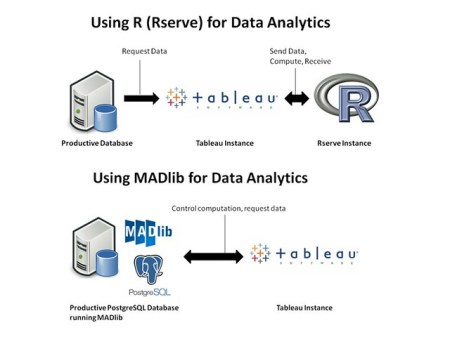 Possible workflows for data analytics with Tableau