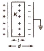 CBSE Class 12 Physics Notes : Electrostatics