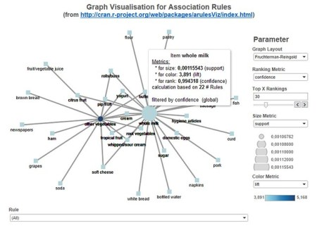 Dashboard showing graph based visualization of association rules