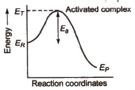 CBSE Class 12 Chemistry Notes : Chemical Kinetics