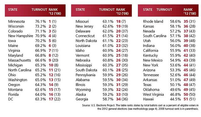 2012 Presidential Election Voter Turnout By State