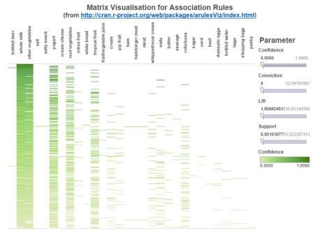 Dashboard showing the matrix based visualization