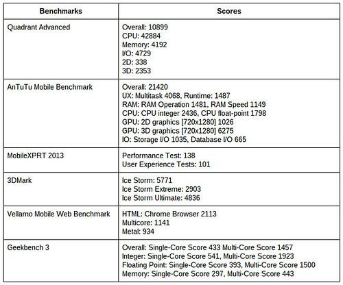 ผลการวัดประสิทธิภาพของ Oppo N1 Mini