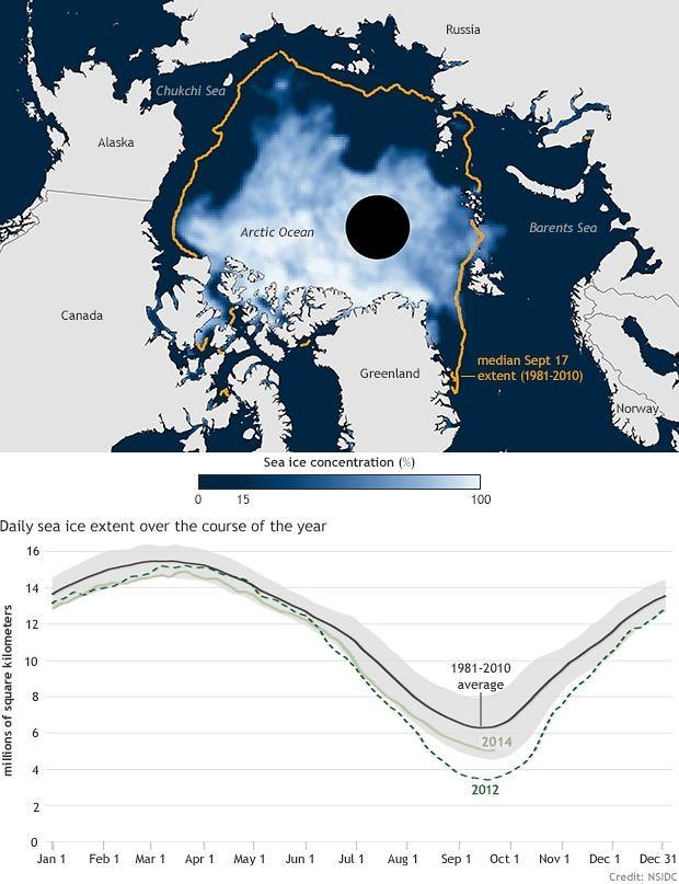Arctic Sea Ice Average