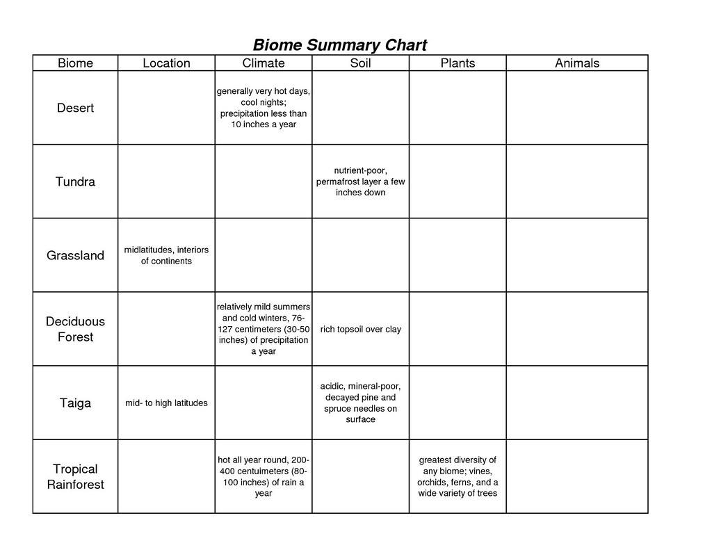Worksheet Biomes Worksheet Worksheet Fun Worksheet Study