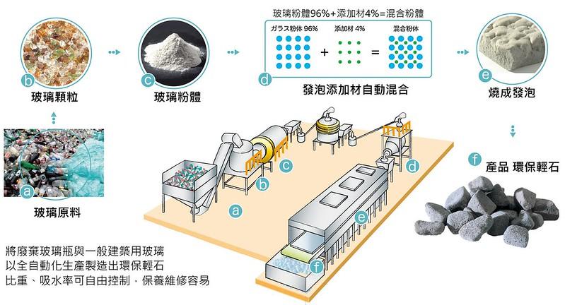 廢玻璃再製「環保輕石」 沖繩綠色技術搶商機 | 臺灣環境資訊協會-環境資訊中心