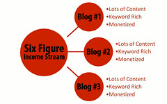Six Figure Blogging Income