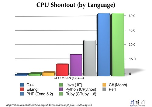 CPU shootout (by language)