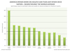 AMERICA SPENDS MORE ON HEALTH CARE THAN ANY OT...