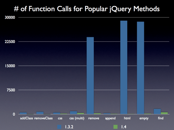 jquery 1.3.2 v. 1.4 performance