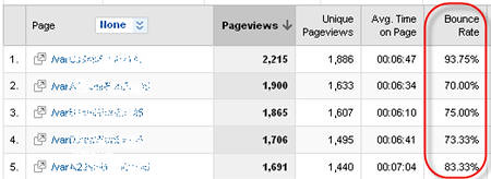 Bounce Rate in Content Report