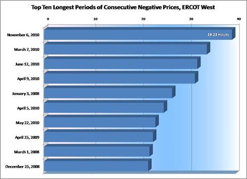 ERCOT_W_Top_Ten_Consecutive_Negatives_2010-nov