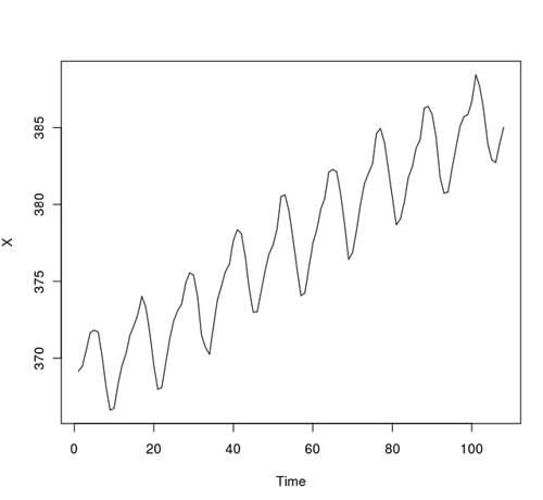 ts.plot(X)