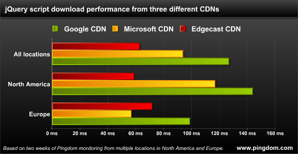 CDN performance numbers