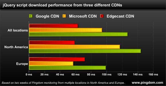 CDN performance numbers